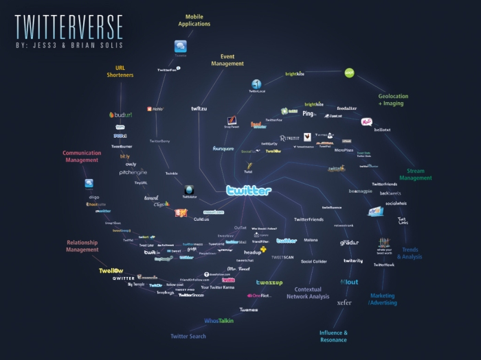 Preview: The Twitterverse v0.9 by @BrianSolis & @Jess3
