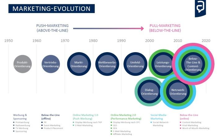 http://www.sem-deutschland.de/online-marketing-online-marketing-tipps/evolution-marketings-von/