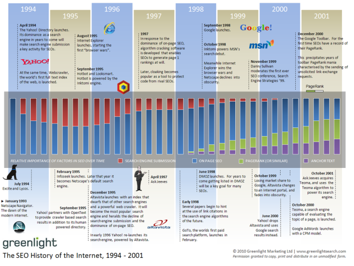 seo history 1994 - 2001 Screenshot
