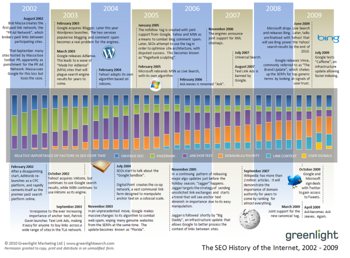 seo history 2002 - 2009 Screenshot